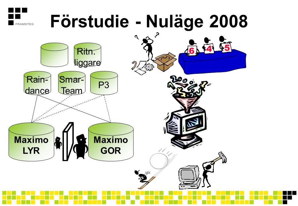 Förstudie - Nuläge 2008 Maximo LYR Rain- dance Smar- Team P3 GOR Ritn.