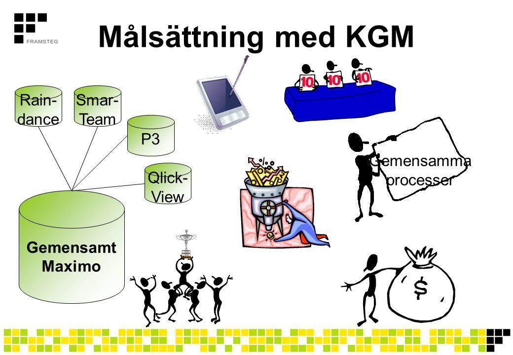 Målsättning med KGM Gemensamt Maximo Rain- dance Smar- Team P3 Qlick-