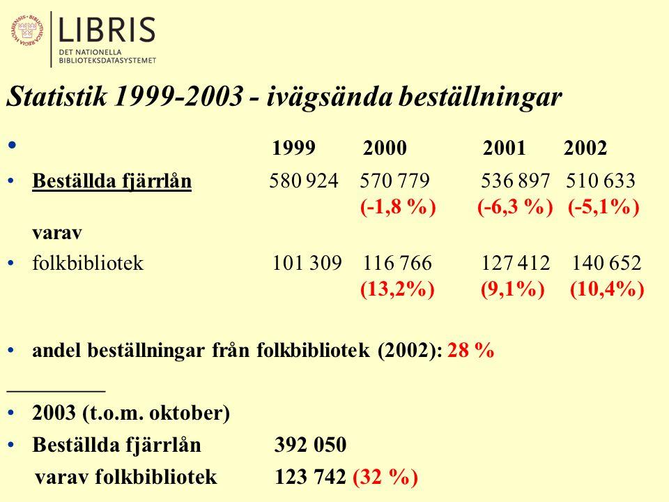 Statistik 1999-2003 - ivägsända beställningar