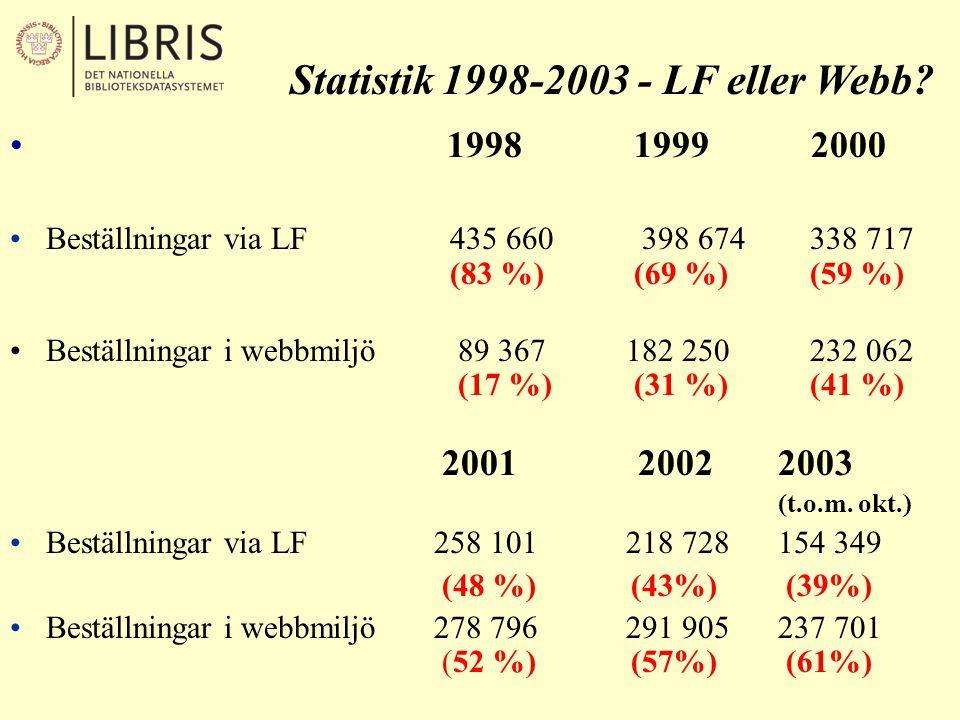 Statistik 1998-2003 - LF eller Webb