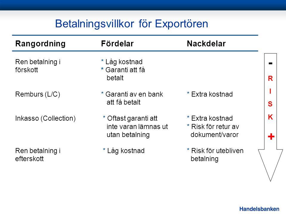 Betalningsvillkor för Exportören