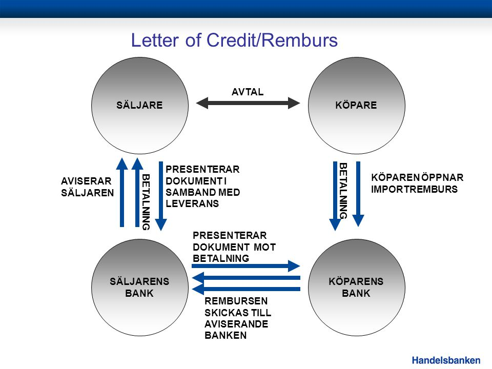 Letter of Credit/Remburs