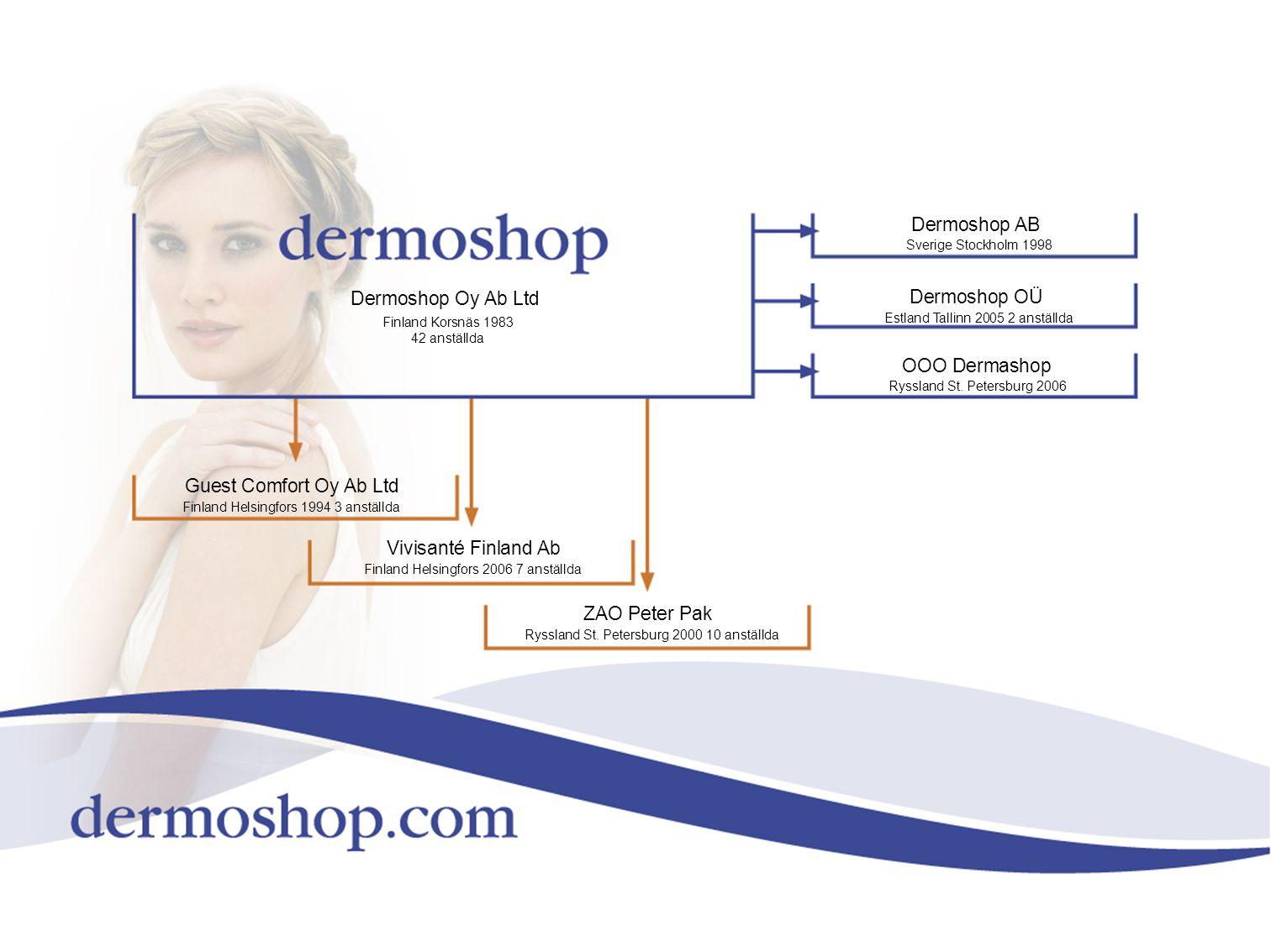 Dermoshop AB Dermoshop Oy Ab Ltd Dermoshop OÜ OOO Dermashop