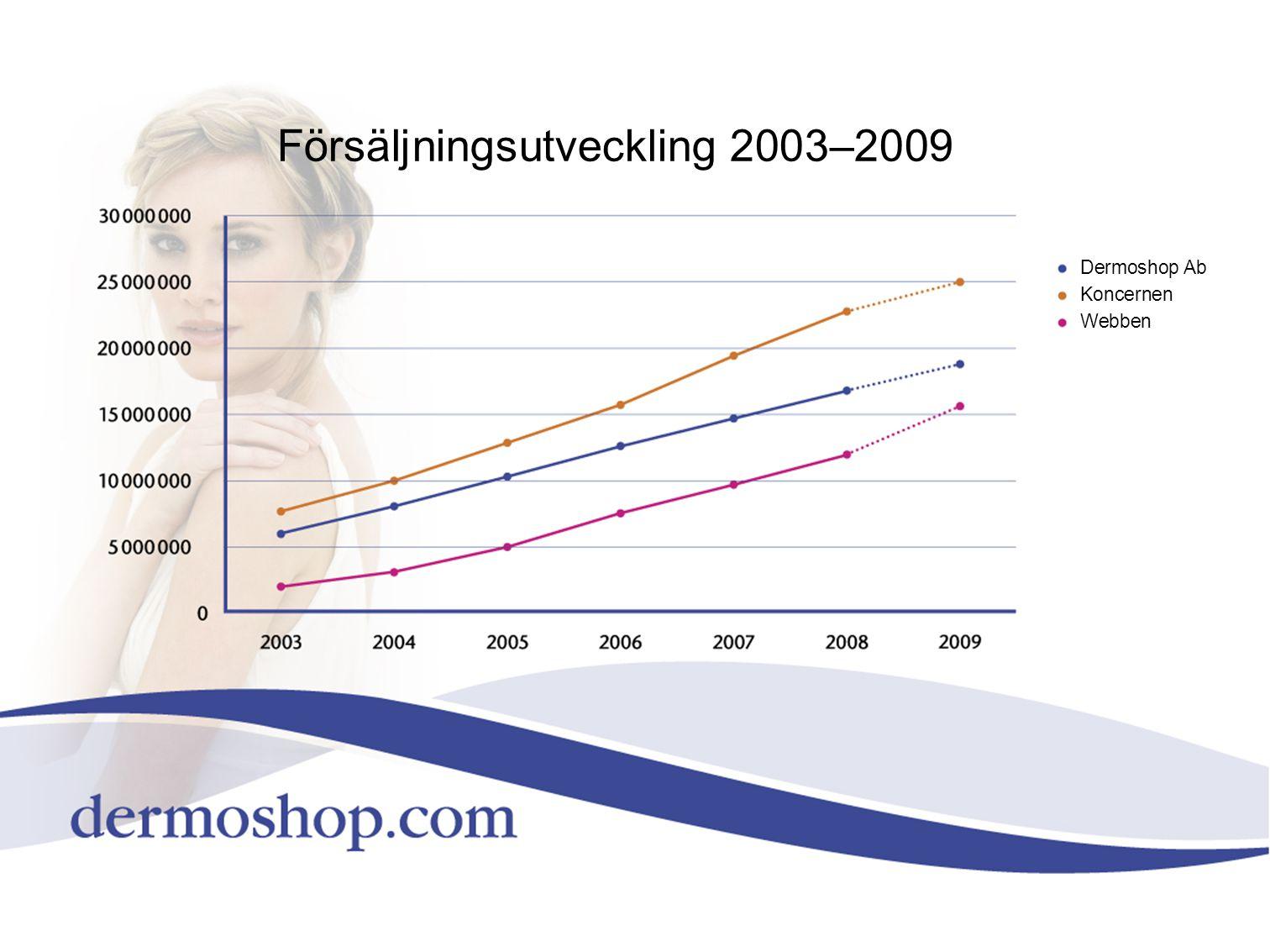 Försäljningsutveckling 2003–2009
