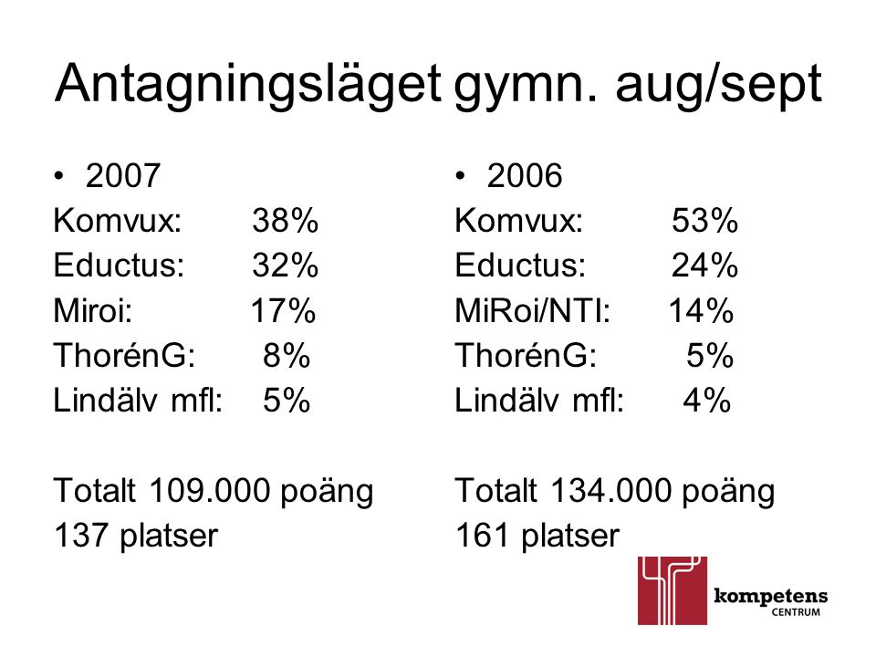 Antagningsläget gymn. aug/sept