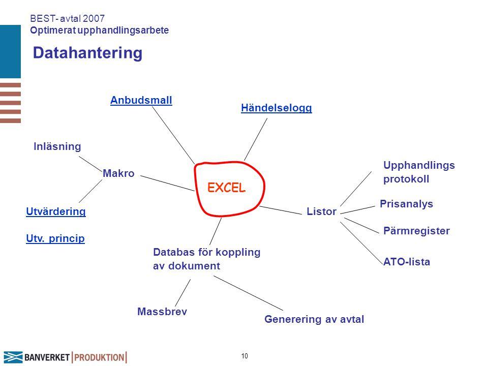 Datahantering EXCEL Anbudsmall Händelselogg Inläsning Makro