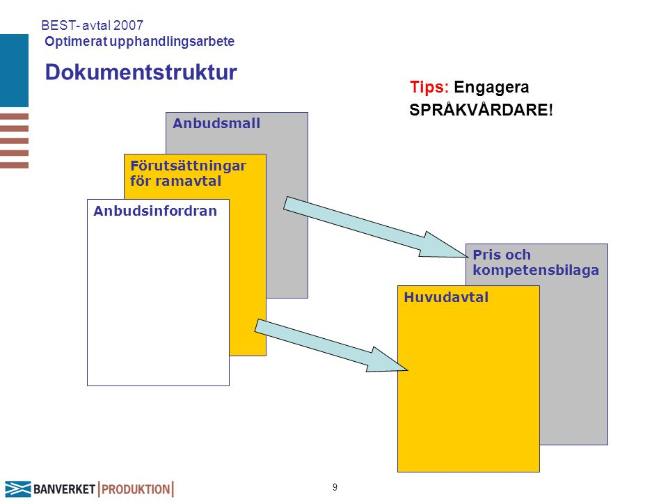 Dokumentstruktur Tips: Engagera SPRÅKVÅRDARE!