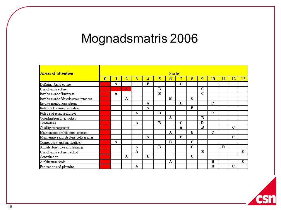 Mognadsmatris 2006 137 frågor Korta koncisa endast ja/nej