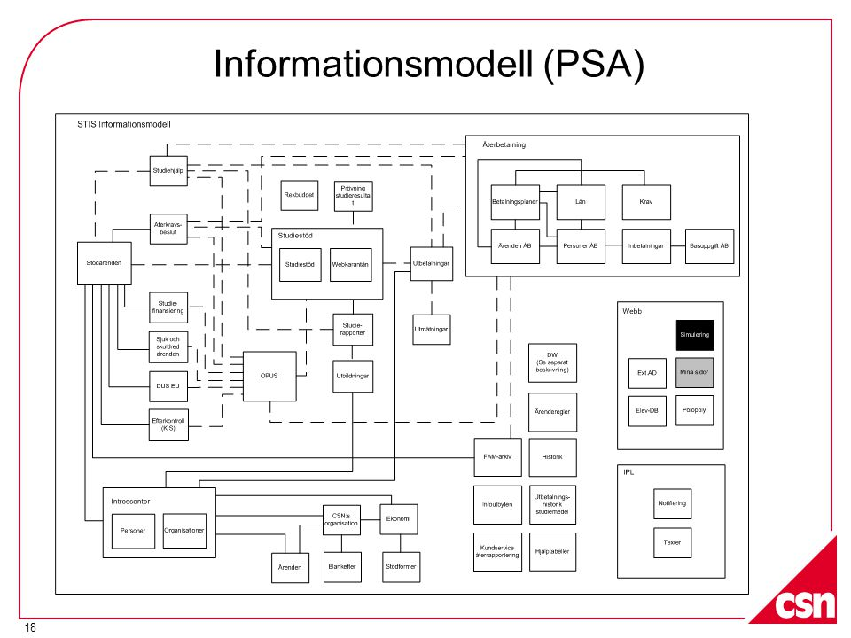Informationsmodell (PSA)