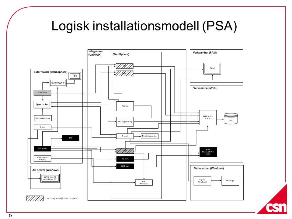 Logisk installationsmodell (PSA)