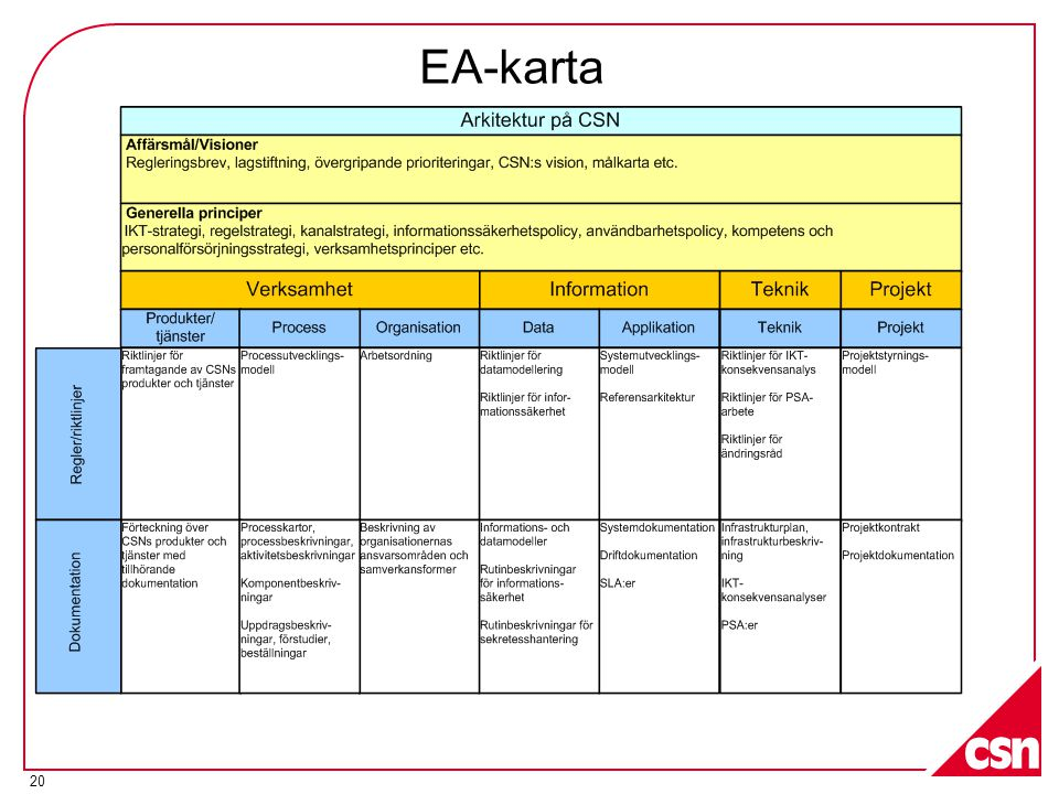 EA-karta Liknande karta finns i DYA litteraturen från Sogeti
