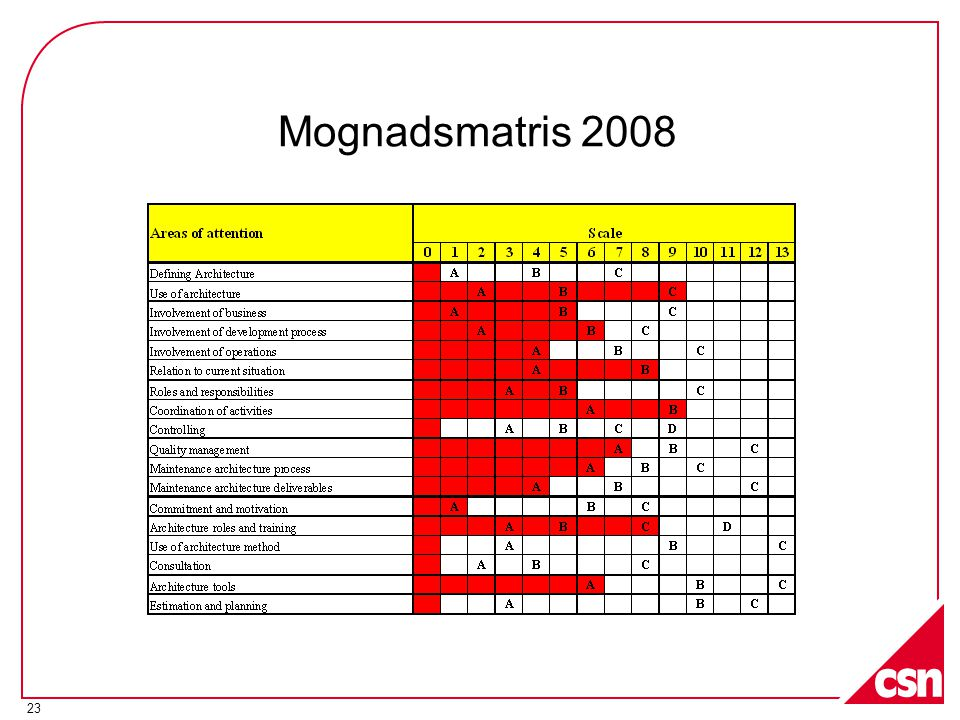 Mognadsmatris 2008 Inget