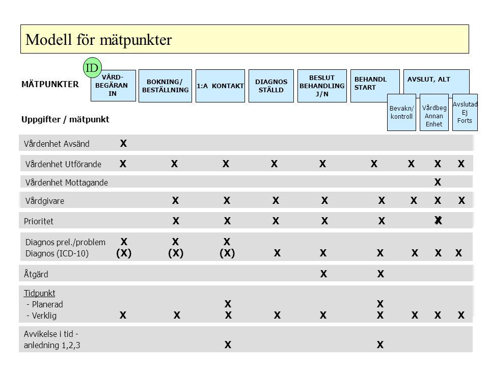 Modell för mätpunkter ID X X X X MÄTPUNKTER Uppgifter / mätpunkt