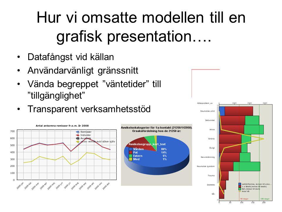 Hur vi omsatte modellen till en grafisk presentation….