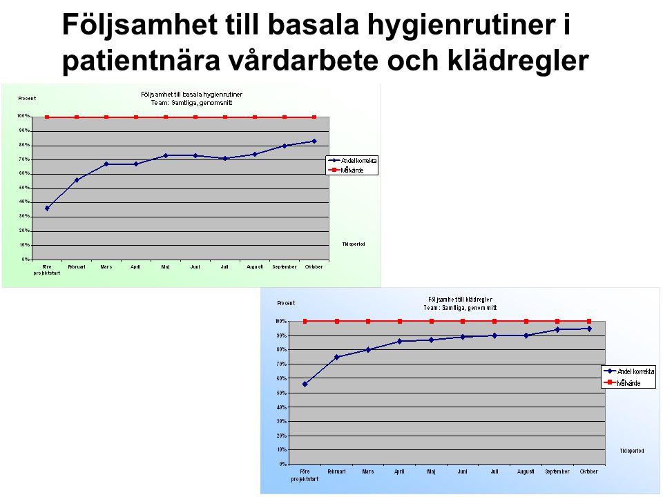 Följsamhet till basala hygienrutiner i patientnära vårdarbete och klädregler