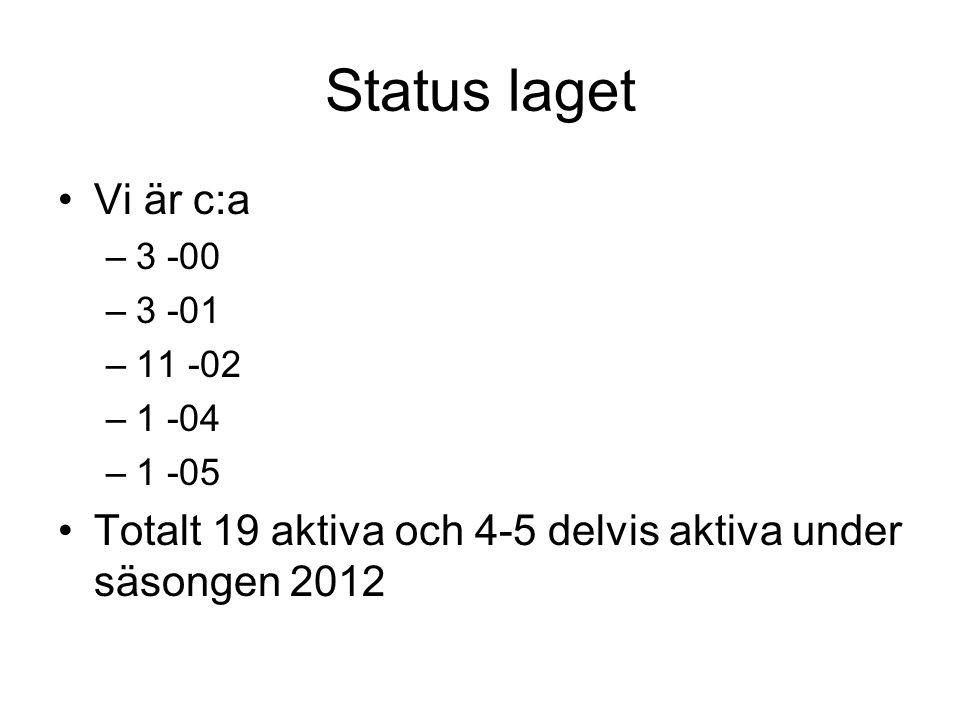 Status laget Vi är c:a. 3 -00. 3 -01. 11 -02.