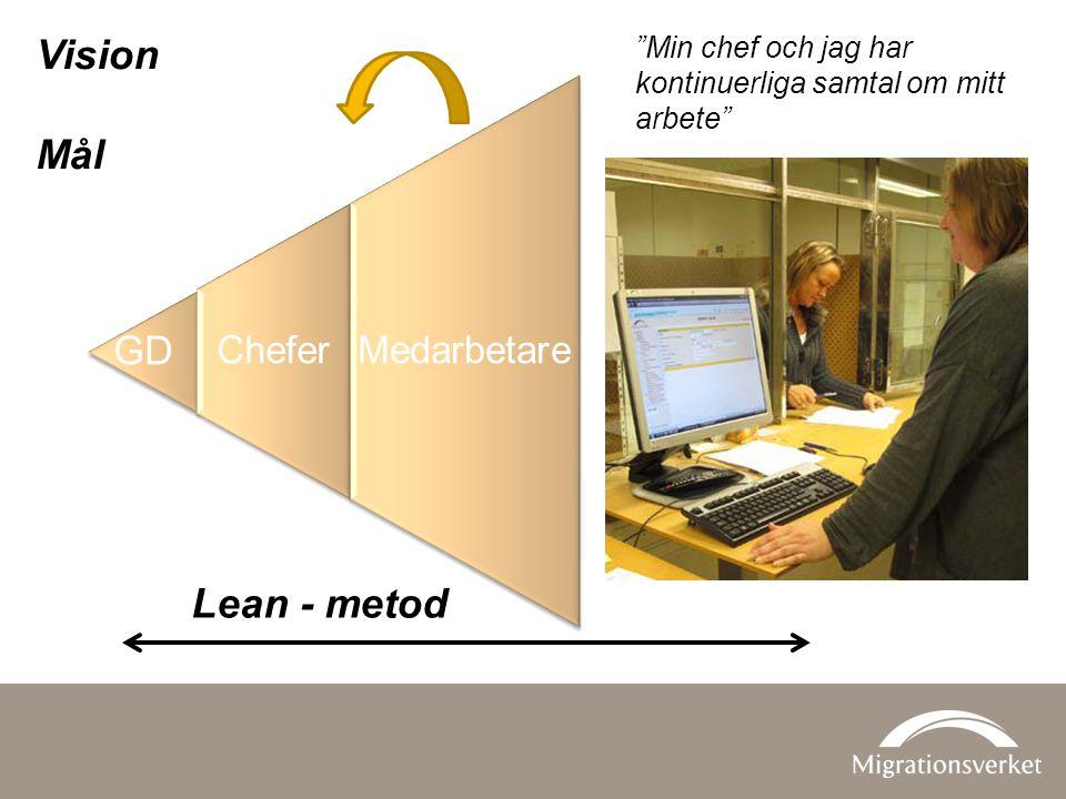 Kunder Vision Mål Lean - metod GD