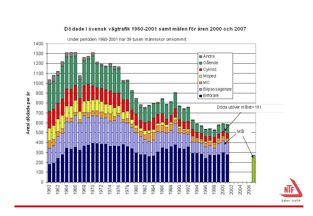 Figuren visar att den uppåtgående trenden som vi tidigare hade haft under 50-talet och fortsatte att ha under början på 60-talet bröts i och med högertrafikomläggningen och att vi sedan dess i stort sett har haft en positiv utveckling. Studeras denna närmare ser vi att 70-talet kan betecknas som trafiksäkerhetens decennium medan 80-talet var ett förlorat decennium. Under början på 90-talet var utvecklingen mycket positiv men de senaste fem åren har den positiva utvecklingen stagnerat och trenden har vänt.