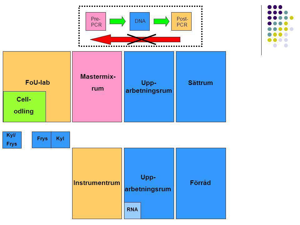 Sättrum Upp- arbetningsrum Mastermix- rum FoU-lab Sättrum Cell- odling