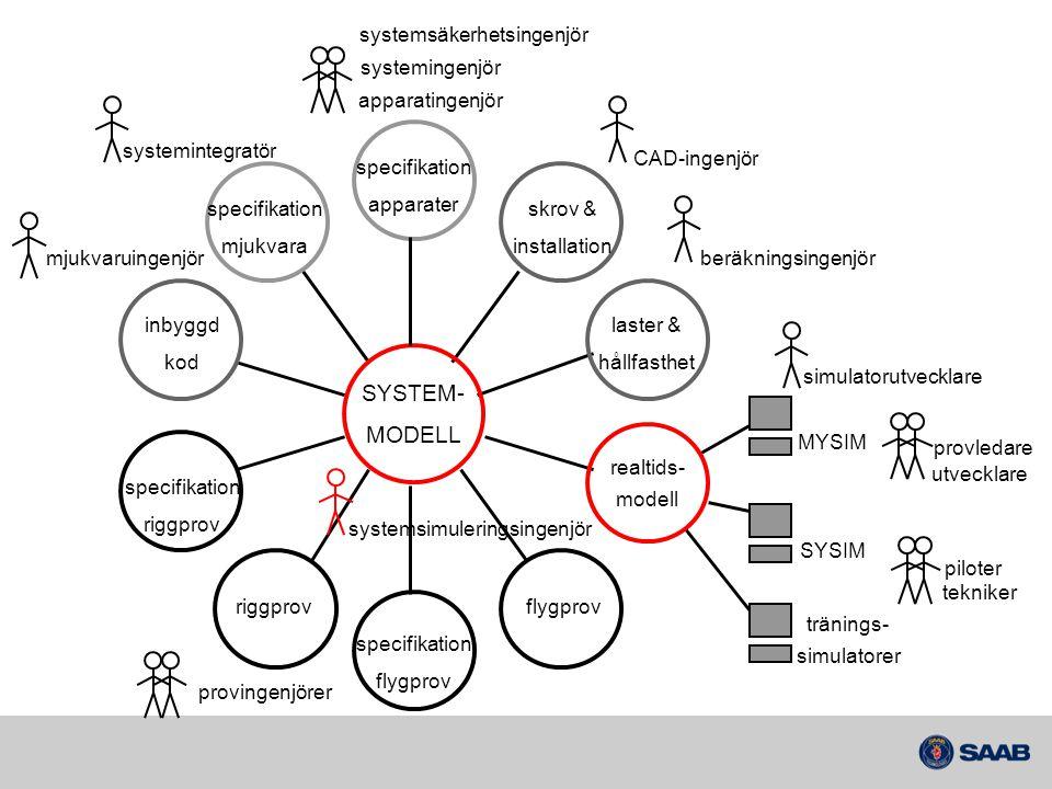 SYSTEM- MODELL systemsäkerhetsingenjör systemingenjör apparatingenjör