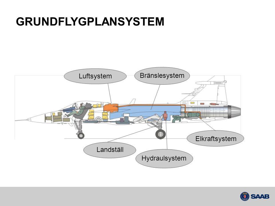 GRUNDFLYGPLANSYSTEM Luftsystem Bränslesystem Elkraftsystem Landställ