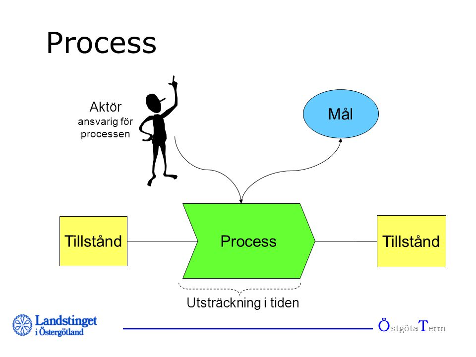 Process Mål Process Tillstånd ÖstgötaTerm Aktör Utsträckning i tiden