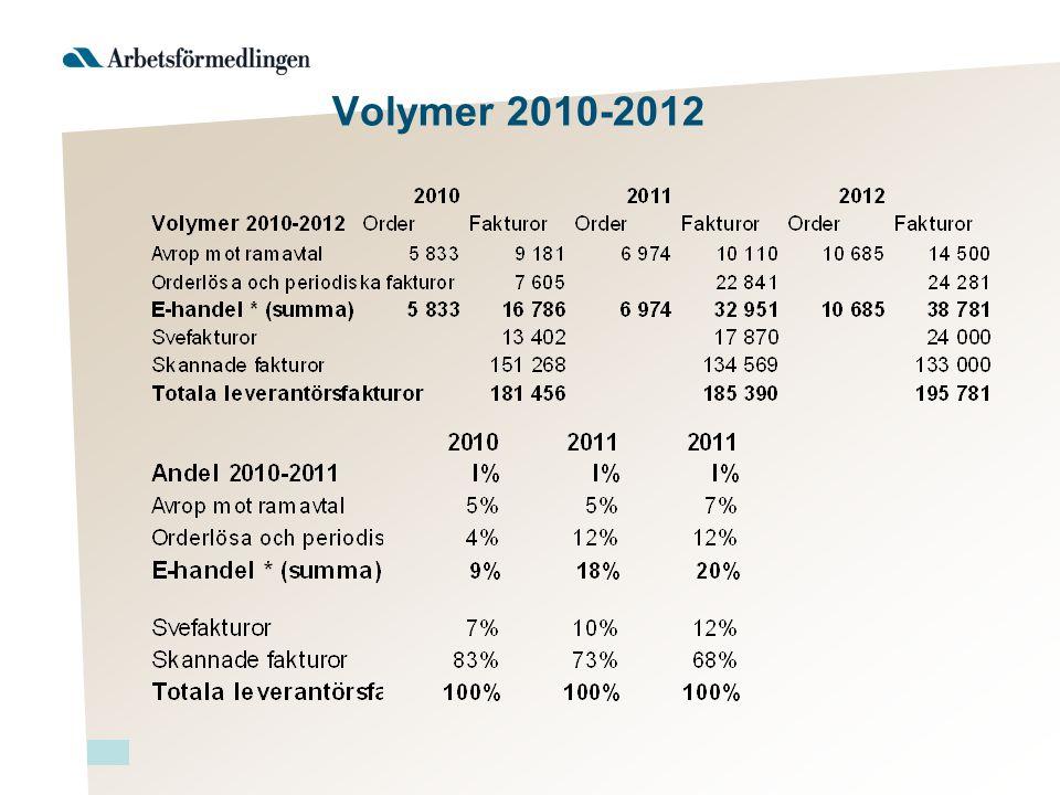 Volymer 2010-2012