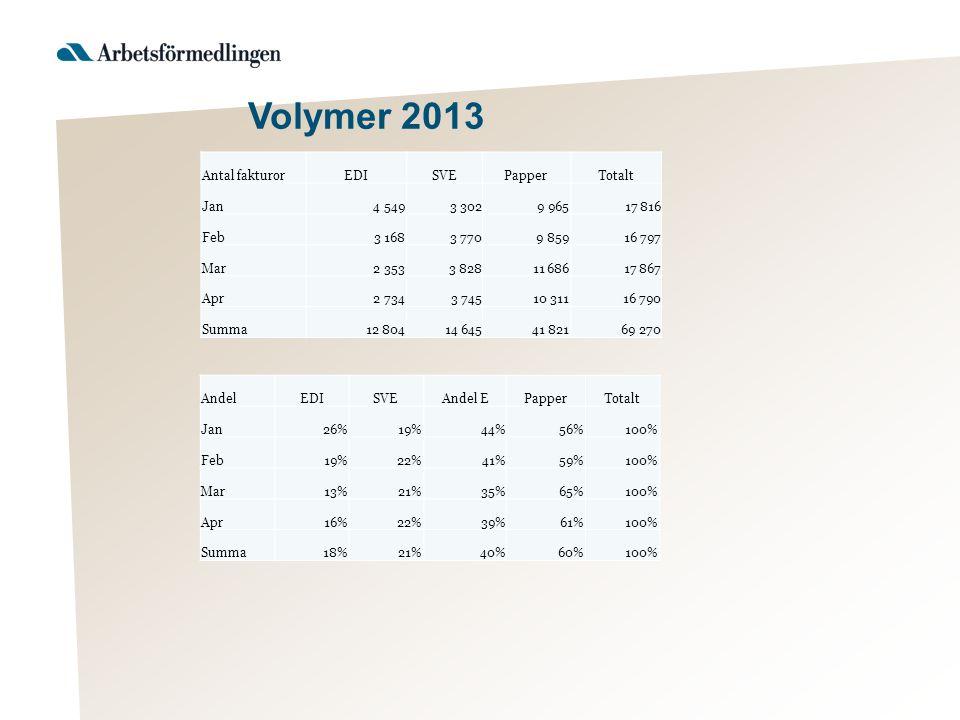 Volymer 2013 Antal fakturor EDI SVE Papper Totalt Jan 4 549 3 302