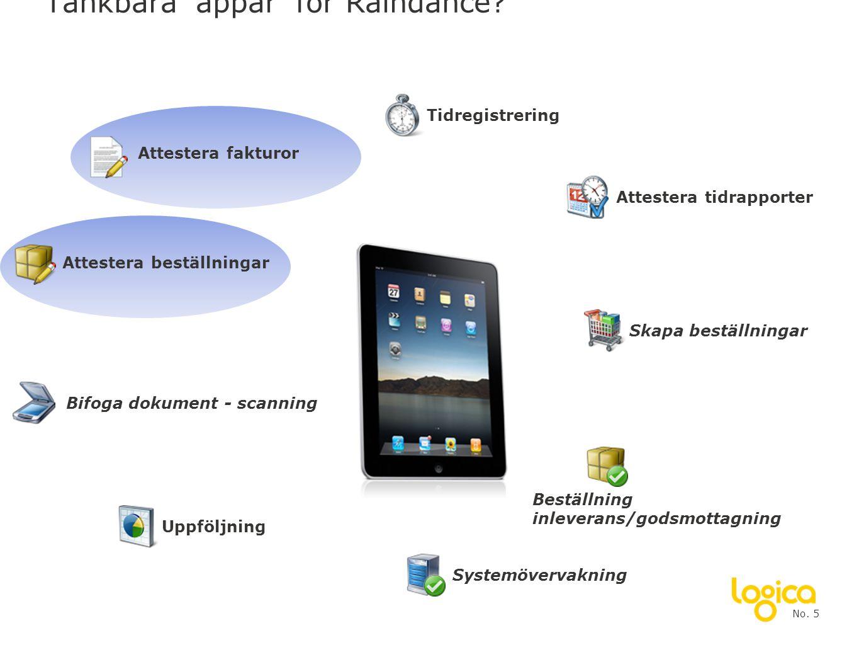 Tänkbara 'appar' för Raindance