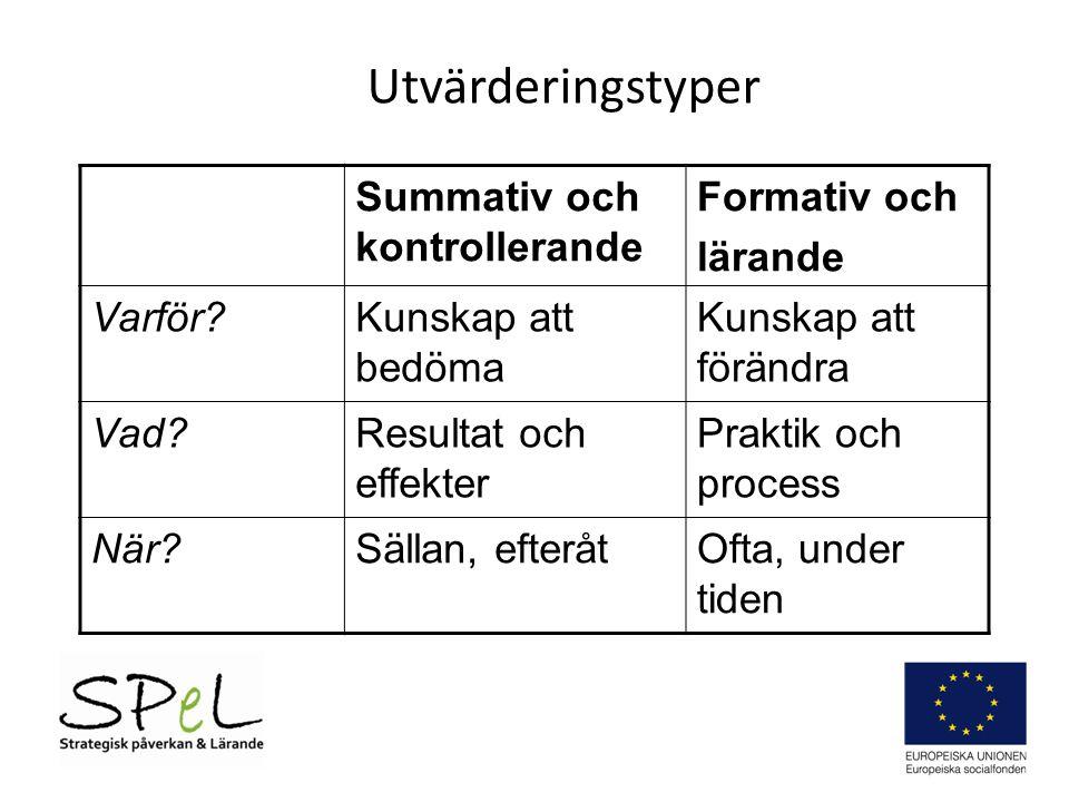 Utvärderingstyper Summativ och kontrollerande Formativ och lärande