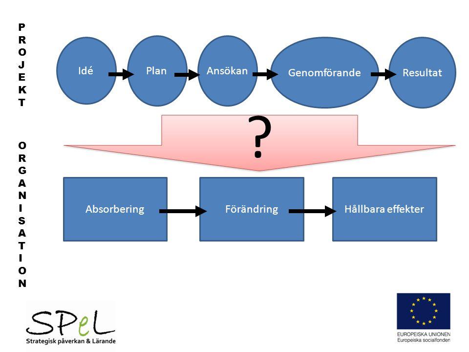Idé Plan Ansökan Genomförande Resultat Absorbering Förändring