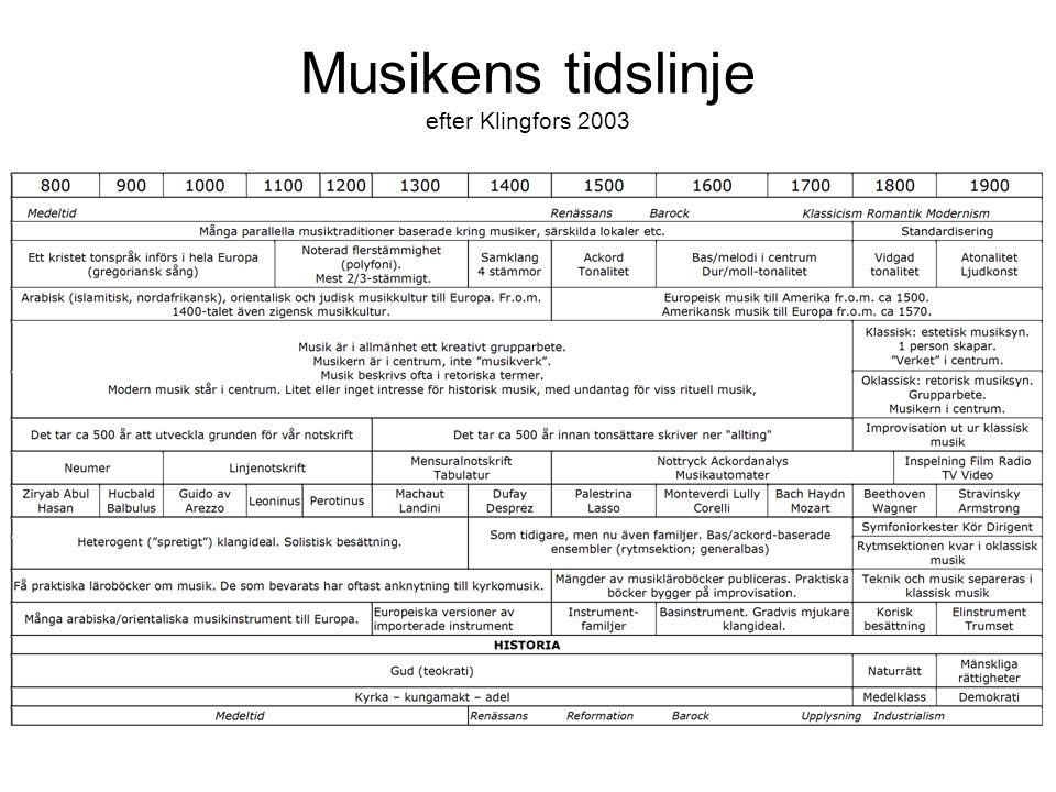 Musikens tidslinje efter Klingfors 2003
