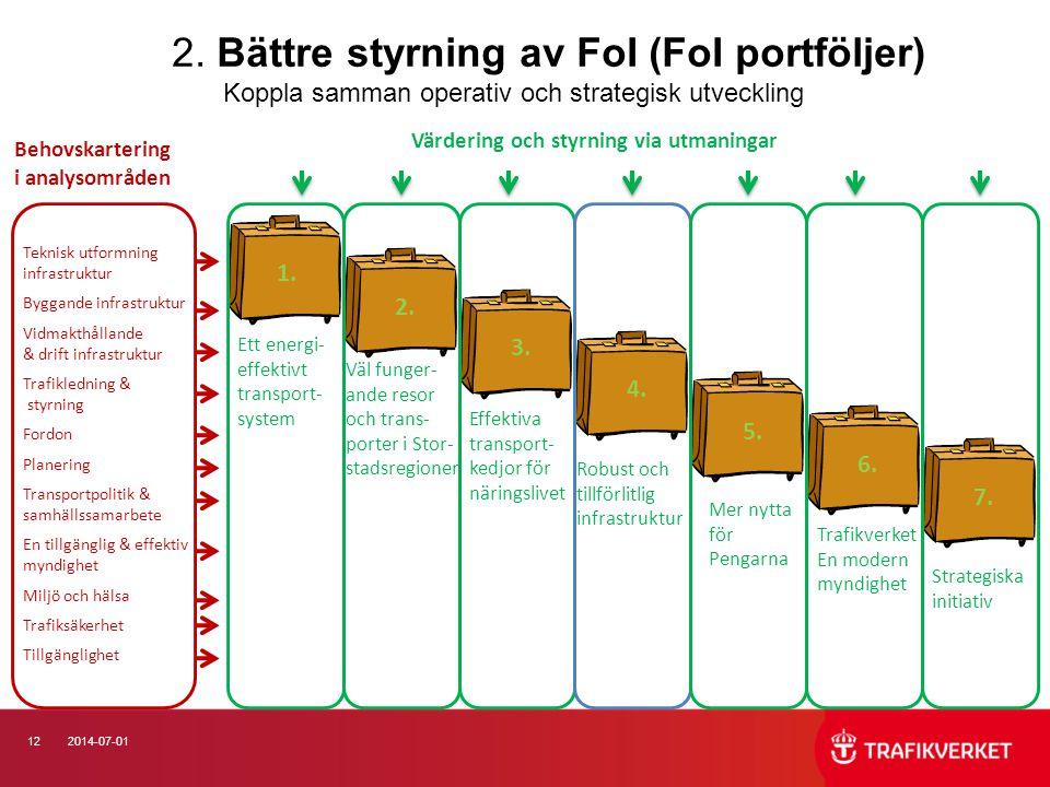 2. Bättre styrning av FoI (FoI portföljer)