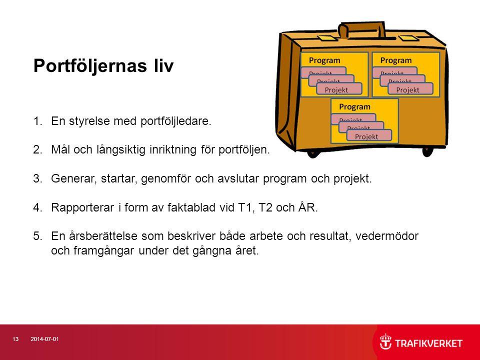 Portföljernas liv En styrelse med portföljledare.