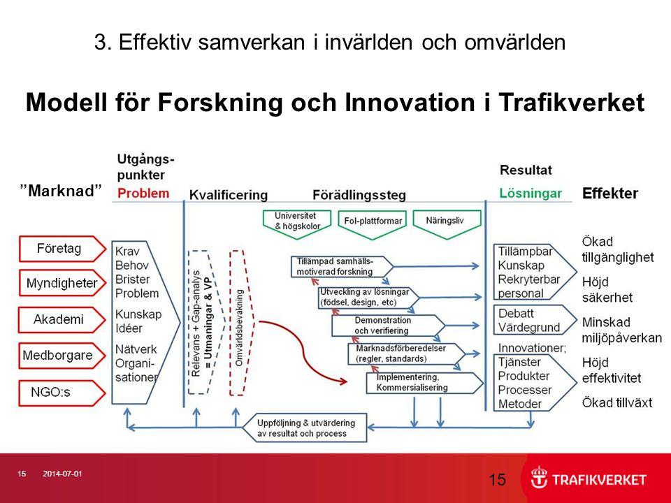 Modell för Forskning och Innovation i Trafikverket