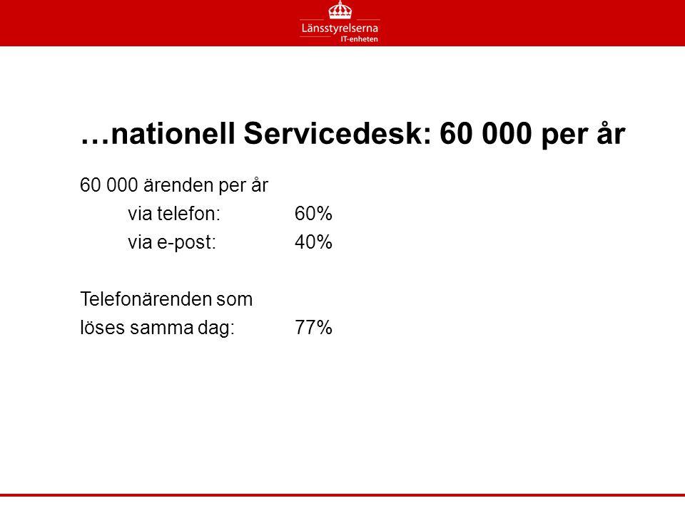 …nationell Servicedesk: 60 000 per år