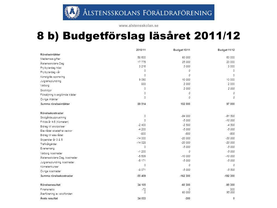 8 b) Budgetförslag läsåret 2011/12