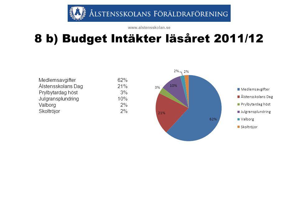 8 b) Budget Intäkter läsåret 2011/12