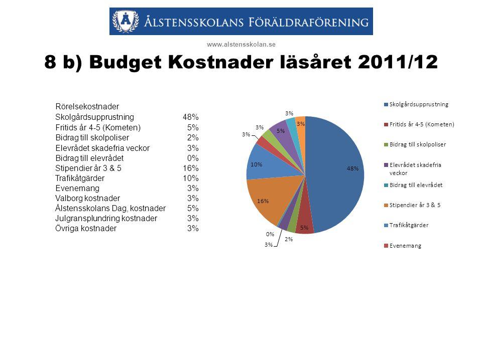 8 b) Budget Kostnader läsåret 2011/12