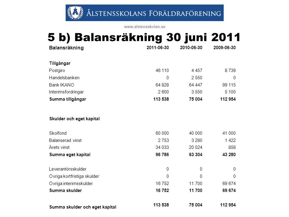 5 b) Balansräkning 30 juni 2011 Balansräkning 2011-06-30 2010-06-30