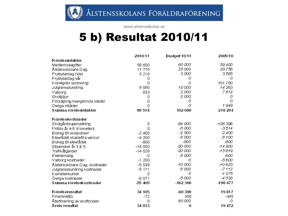 www.alstensskolan.se 5 b) Resultat 2010/11