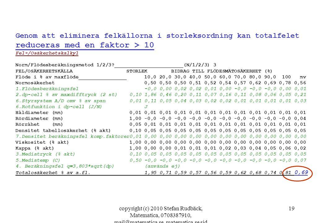 Genom att eliminera felkällorna i storleksordning kan totalfelet reduceras med en faktor > 10