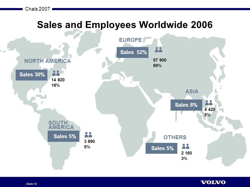 Sales and Employees Worldwide 2006