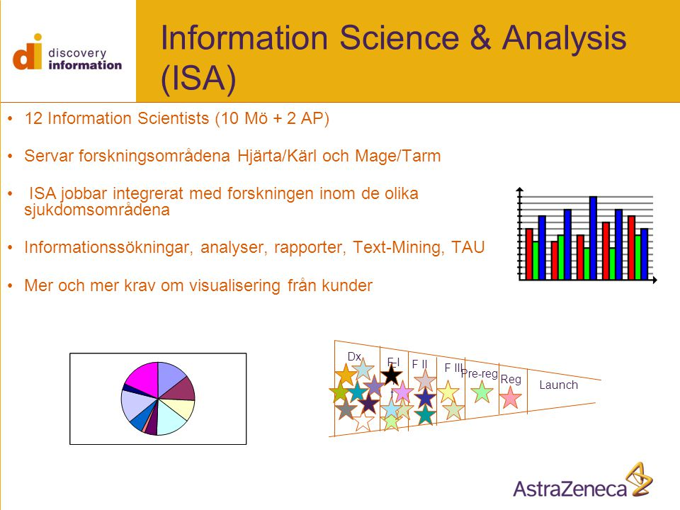 Information Science & Analysis (ISA)
