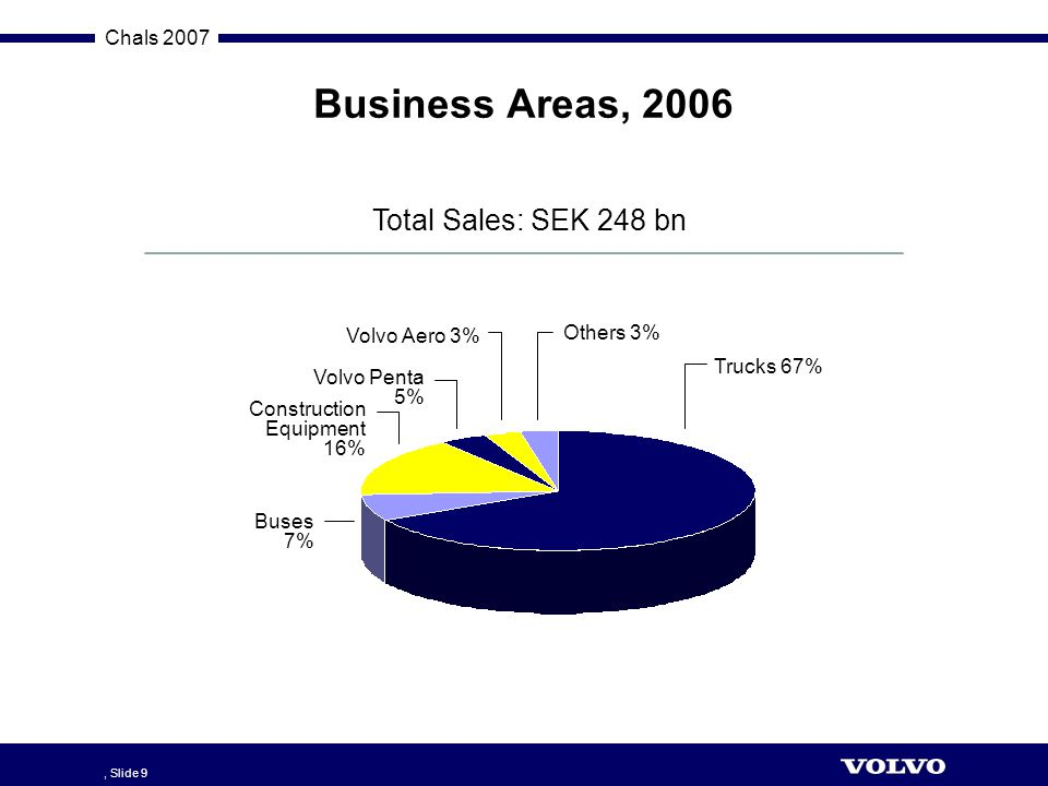 Business Areas, 2006 Total Sales: SEK 248 bn Others 3% Volvo Aero 3%