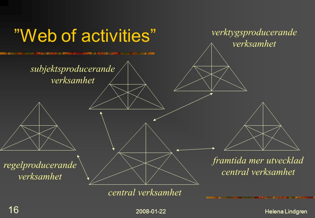 Web of activities verktygsproducerande verksamhet