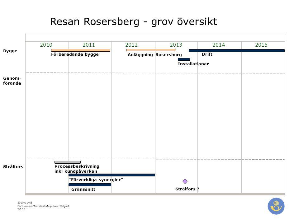 Resan Rosersberg - grov översikt