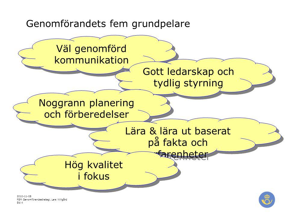 Genomförandets fem grundpelare