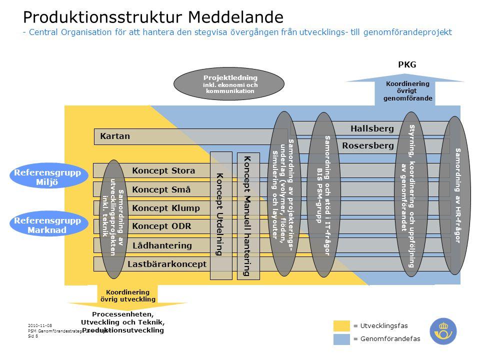 Produktionsstruktur Meddelande