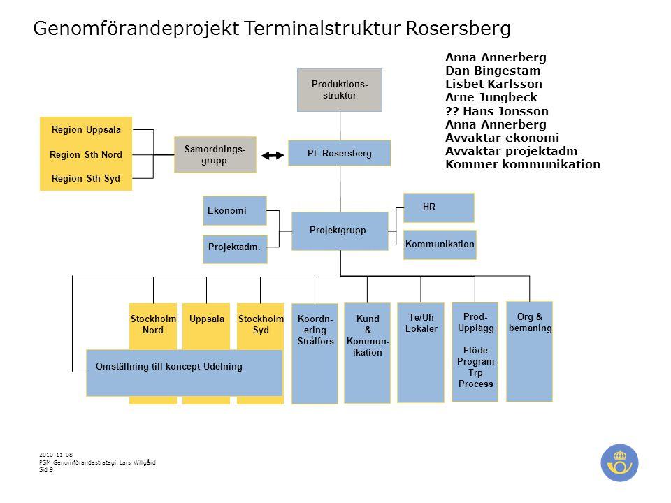 Produktions- struktur Omställning till koncept Udelning